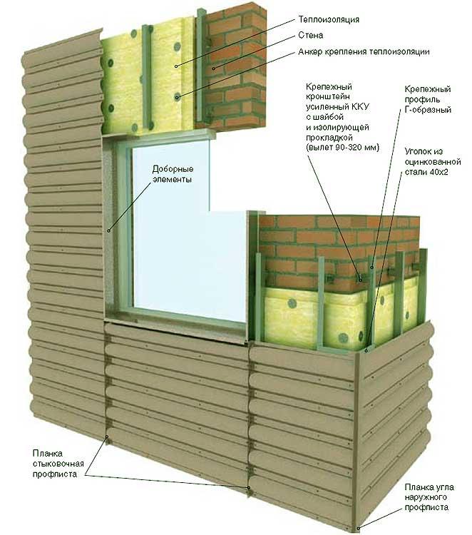 Как сделать фасады из профнастила