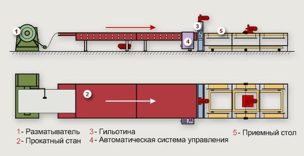 Схема линии по производству профнастила