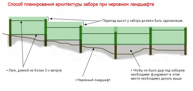 Наклонный забор из профнастила своими руками
